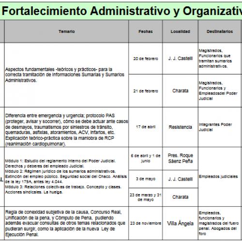 Memoria de actividades 2018 – Centro de Estudios Judiciales – Chaco